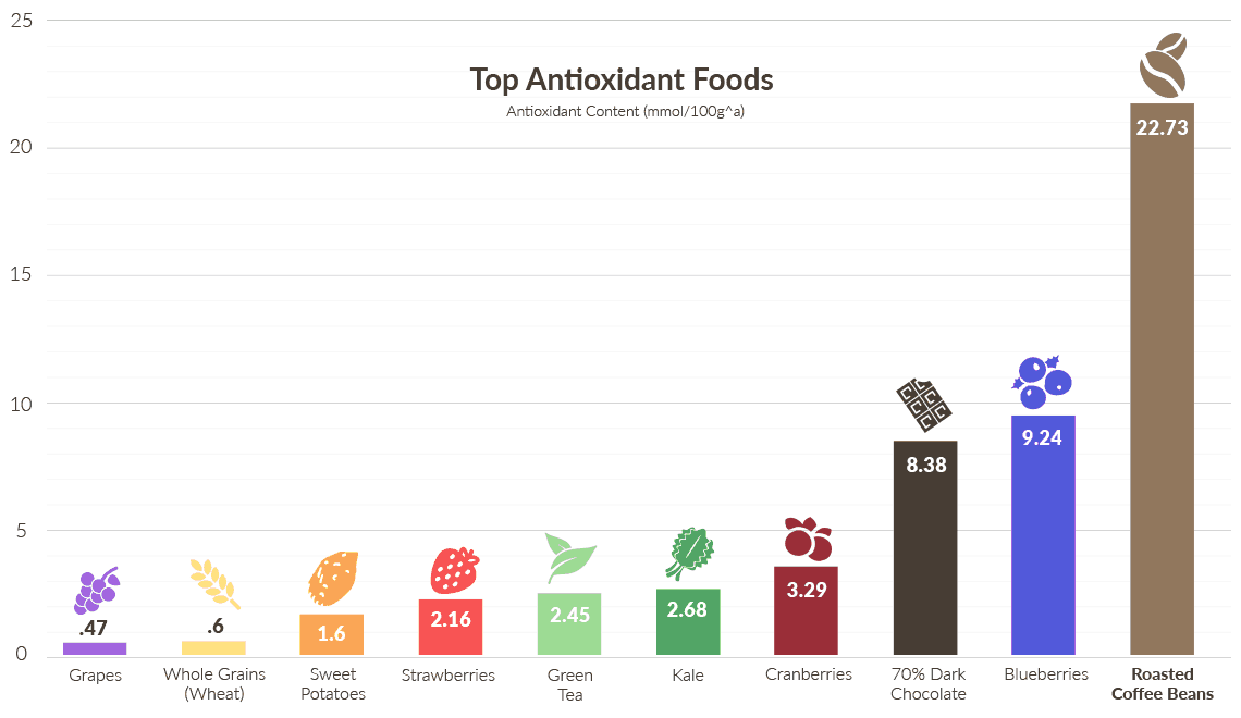 antioxidant_foods_coffee_compared